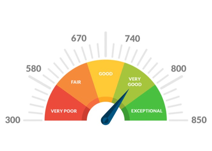 What Are The Best Ways To Build Up My Credit Score?