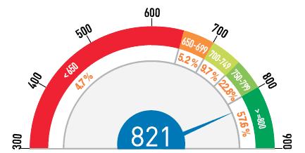 Higher CIBIL Score